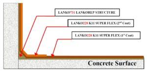 LANKO-228-method